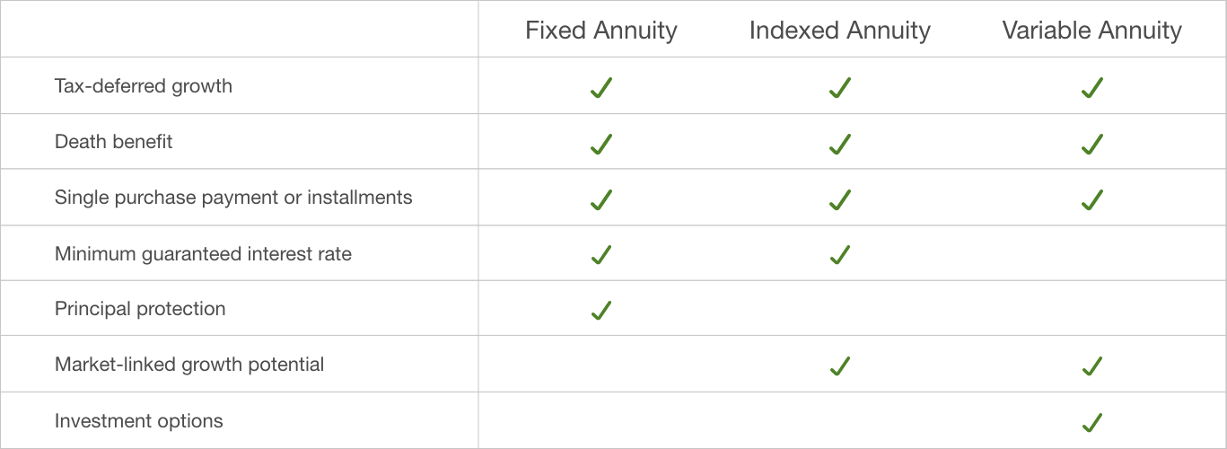 Annuity comparison chart