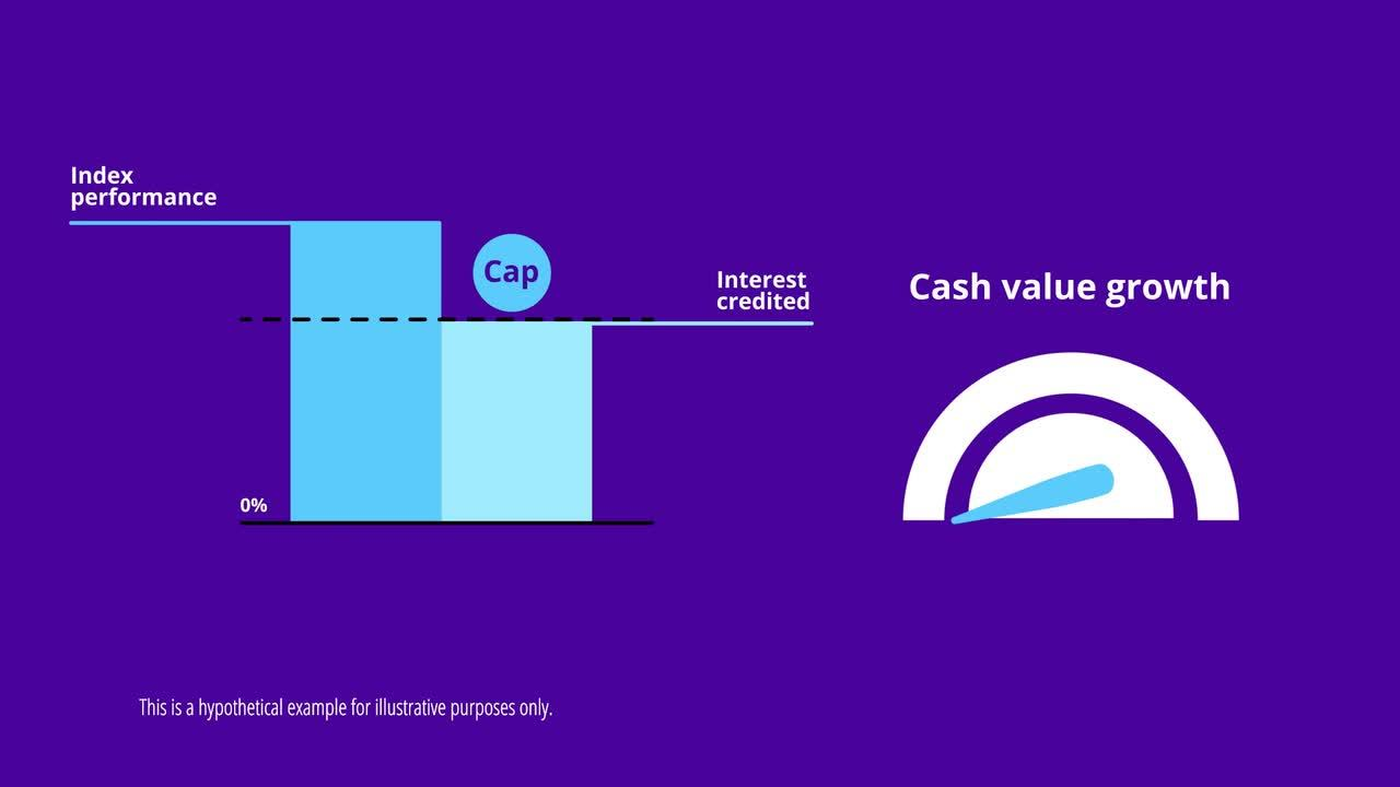 Protection and Cash Value with Protective Indexed Choice UL video thumbnail.
