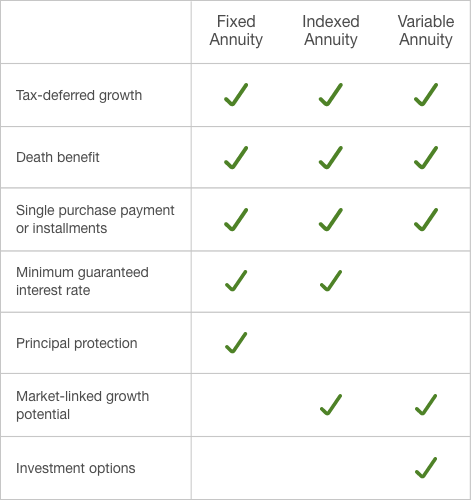 Comparison chart for fixed, indexed and variable annuities indicating which types offer tax-deferred growth, death benefit, single purchase payment or installments, minimum guaranteed interest rate, principal protection, market-linked growth potential and investment options.
