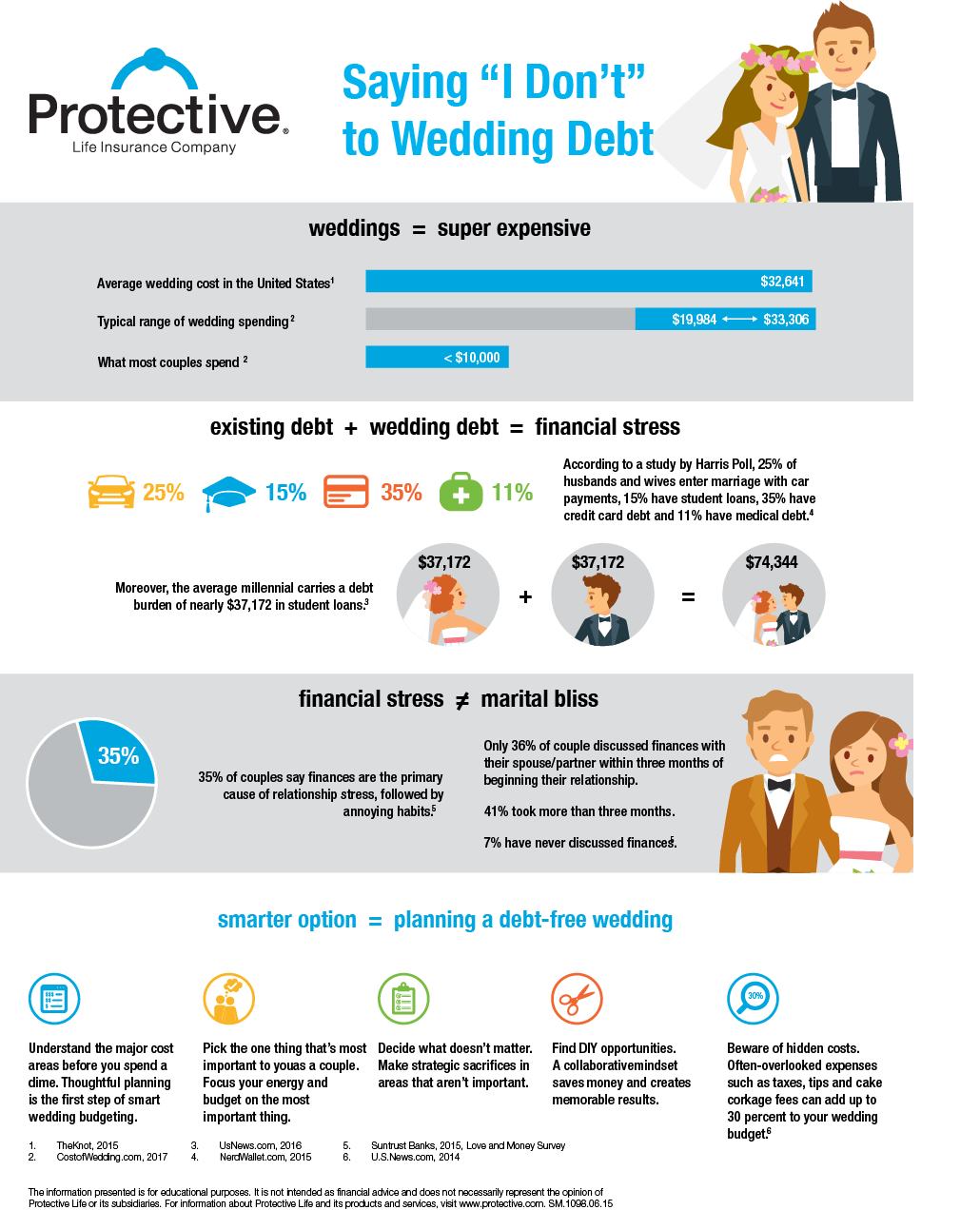This infographic explores the costs of a wedding and the financial stress married couples experience.